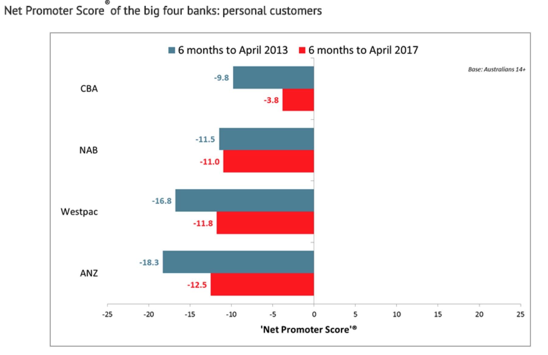 customers satisfaction on mobile banking
